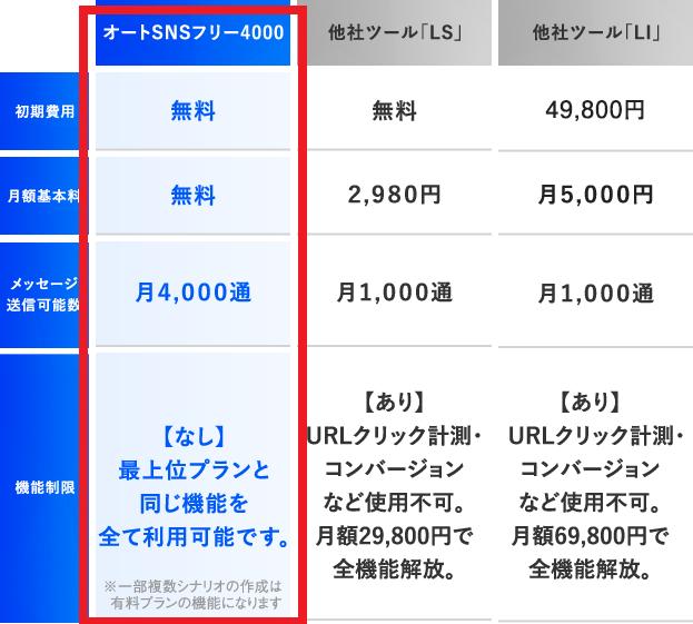 オートSNSフリー4000価格比較